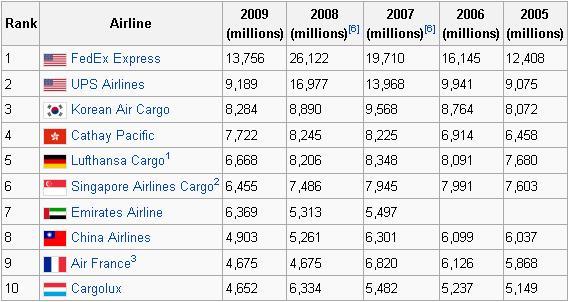 Авиакомпания Emirates Парк самолетов Эмирейтс Samoletscom